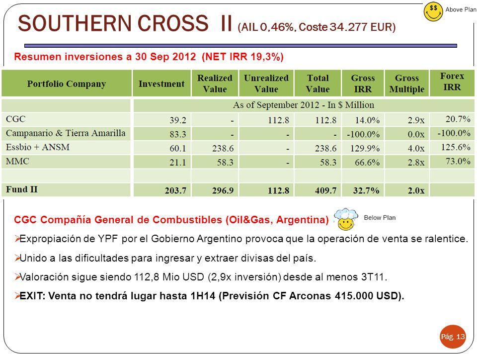 Pág. 13 SOUTHERN CROSS II (AIL 0,46%, Coste 34.277 EUR) Resumen inversiones a 30 Sep 2012 (NET IRR 19,3%) CGC Compañía General de Combustibles (Oil&Ga