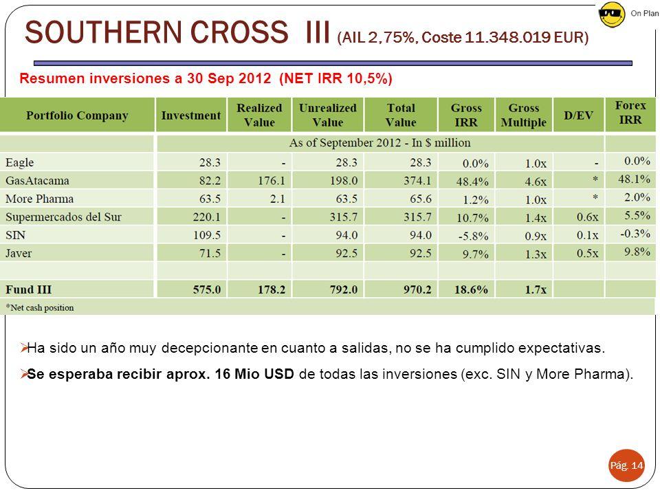 Pág. 14 SOUTHERN CROSS III (AIL 2,75%, Coste 11.348.019 EUR) Resumen inversiones a 30 Sep 2012 (NET IRR 10,5%) Ha sido un año muy decepcionante en cua