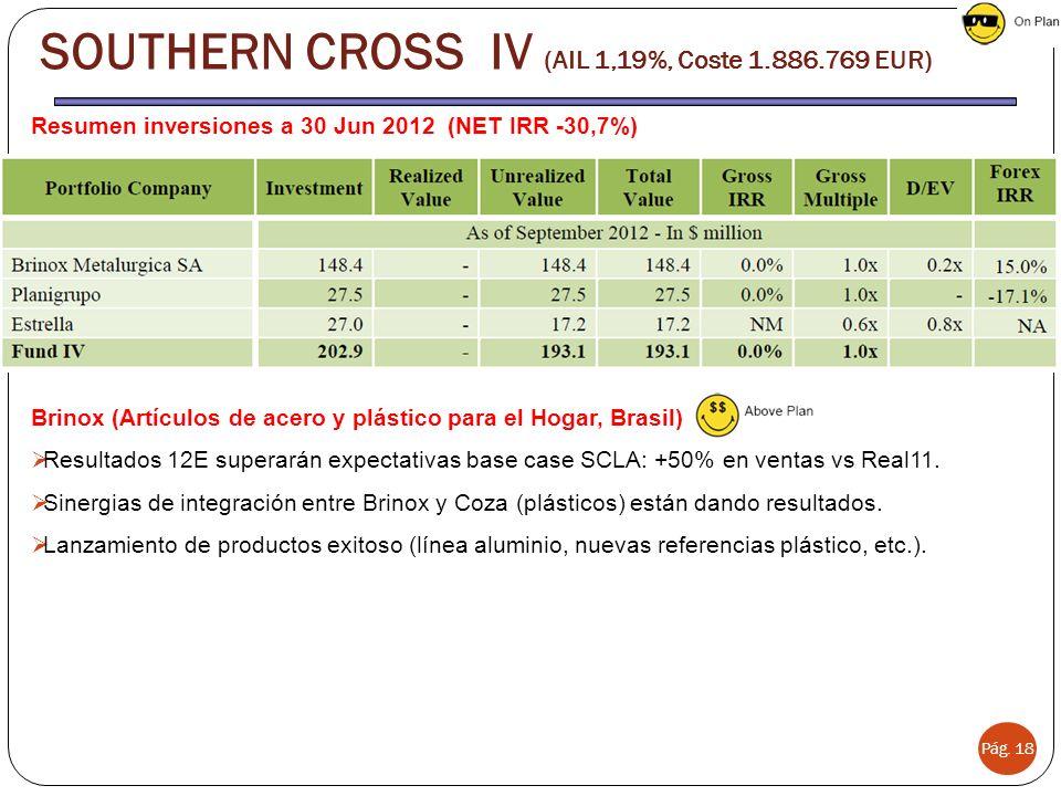 Pág. 18 SOUTHERN CROSS IV (AIL 1,19%, Coste 1.886.769 EUR) Resumen inversiones a 30 Jun 2012 (NET IRR -30,7%) Brinox (Artículos de acero y plástico pa
