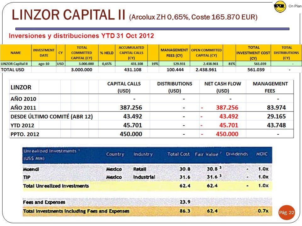 Pág. 22 LINZOR CAPITAL II (Arcolux ZH 0,65%, Coste 165.870 EUR) Inversiones y distribuciones YTD 31 Oct 2012
