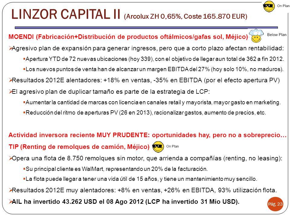 Pág. 23 LINZOR CAPITAL II (Arcolux ZH 0,65%, Coste 165.870 EUR) MOENDI (Fabricación+Distribución de productos oftálmicos/gafas sol, Méjico) Agresivo p