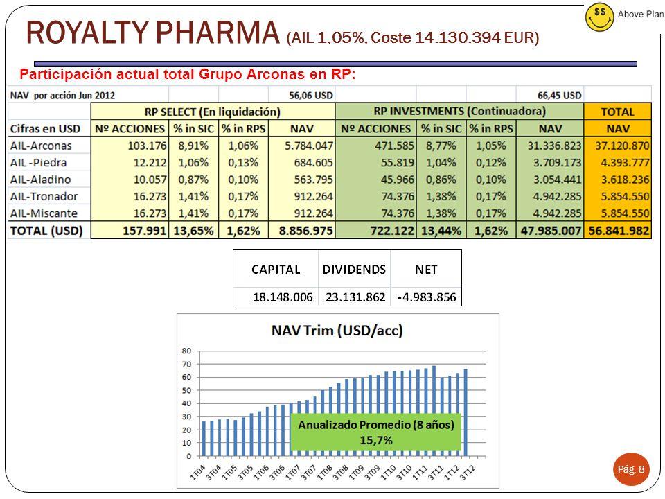 Pág. 8 ROYALTY PHARMA (AIL 1,05%, Coste 14.130.394 EUR) Participación actual total Grupo Arconas en RP: