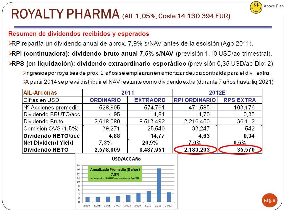 Pág. 9 ROYALTY PHARMA (AIL 1,05%, Coste 14.130.394 EUR) Resumen de dividendos recibidos y esperados RP repartía un dividendo anual de aprox. 7,9% s/NA