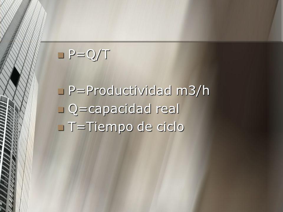 P=Q/T P=Q/T P=Productividad m3/h P=Productividad m3/h Q=capacidad real Q=capacidad real T=Tiempo de ciclo T=Tiempo de ciclo