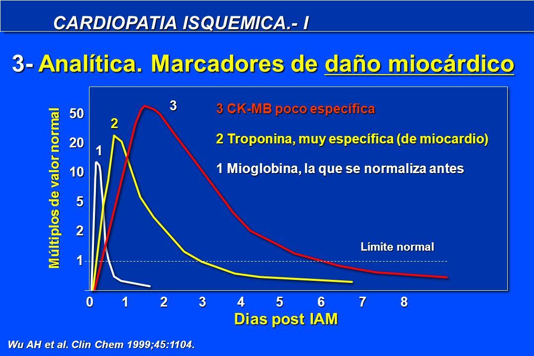 CARDIOPATIA ISQUEMICA.- I Wu AH et al. Clin Chem 1999;45:1104. 3 CK-MB poco específica 2 Troponina, muy específica (de miocardio) 1 Mioglobina, la que