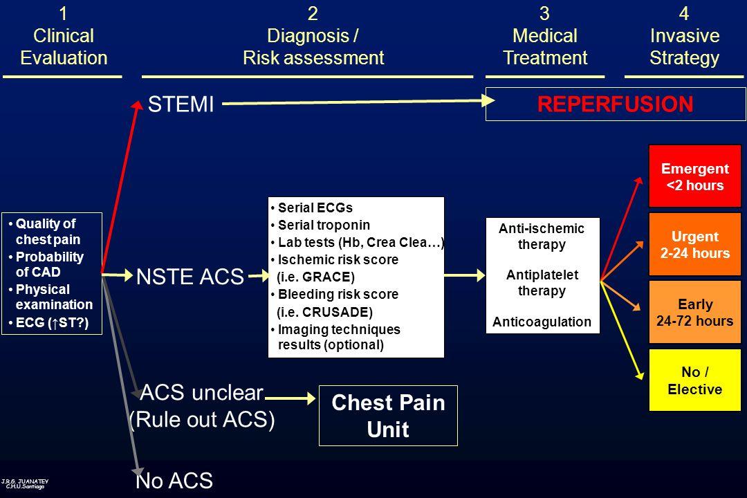 J.R.G. JUANATEY C.H.U.Santiago REPERFUSIONChest Pain Unit 3 Medical Treatment 1 Clinical Evaluation 2 Diagnosis / Risk assessment ACS unclear (Rule ou