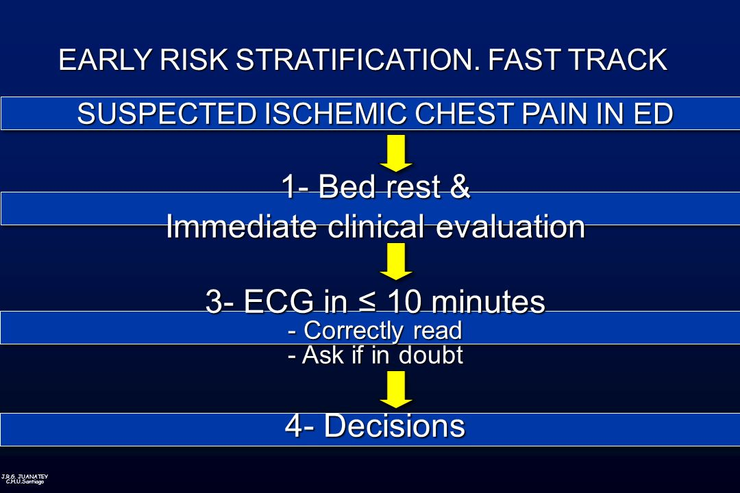 J.R.G. JUANATEY C.H.U.Santiago SUSPECTED ISCHEMIC CHEST PAIN IN ED 1- Bed rest & Immediate clinical evaluation 3- ECG in 10 minutes - Correctly read -
