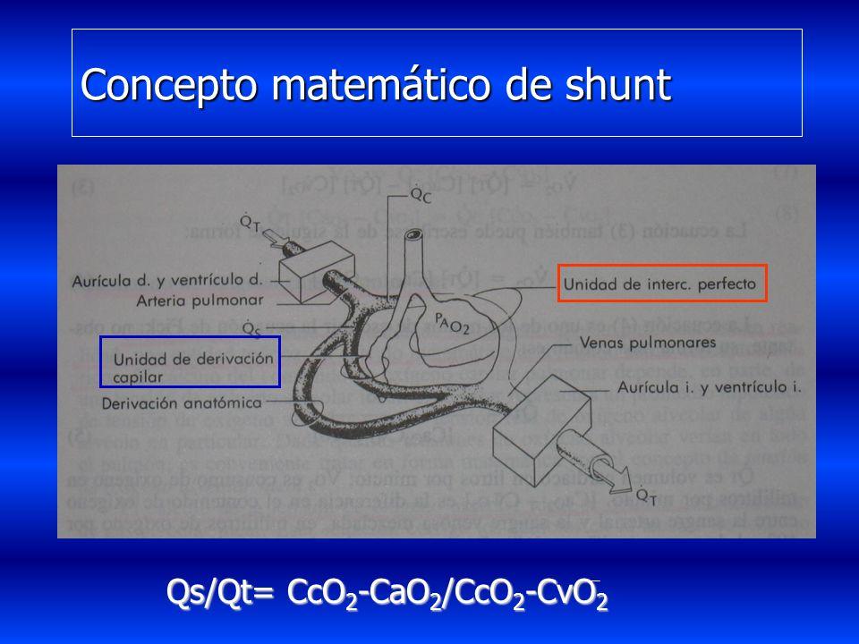 FISIOPATOLOGIA Anomalías del intercambio gaseoso (shunt) Anomalías del intercambio gaseoso (shunt) Hipertensión Pulmonar Hipertensión Pulmonar Disminu