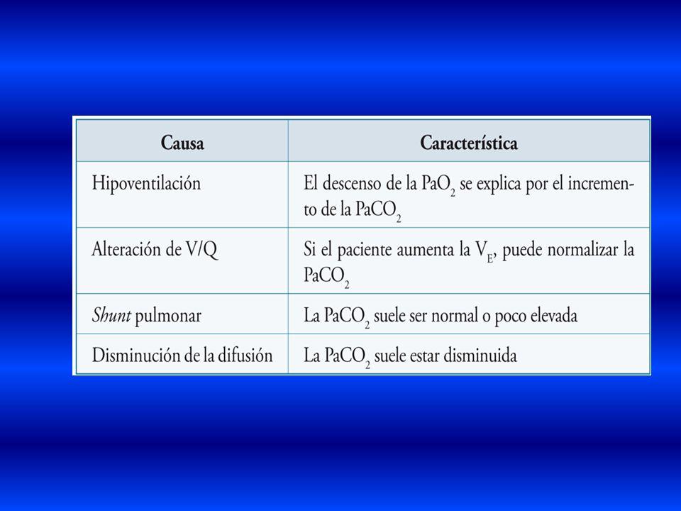 Concepto matemático de shunt Qs/Qt= CcO 2 -CaO 2 /CcO 2 -CvO 2
