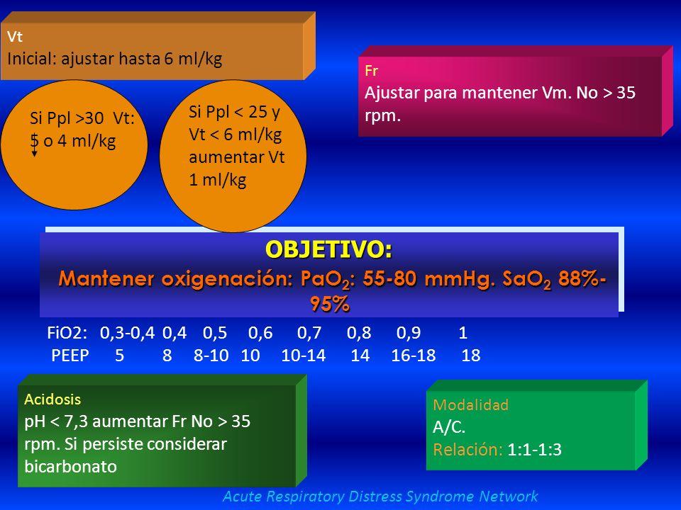 Estrategias de ventilación protectora Prevención de daño pulmonar por sobredistensión ARDS Network. N Engl J Med 2000 Estrategia tradicional. -V T ini