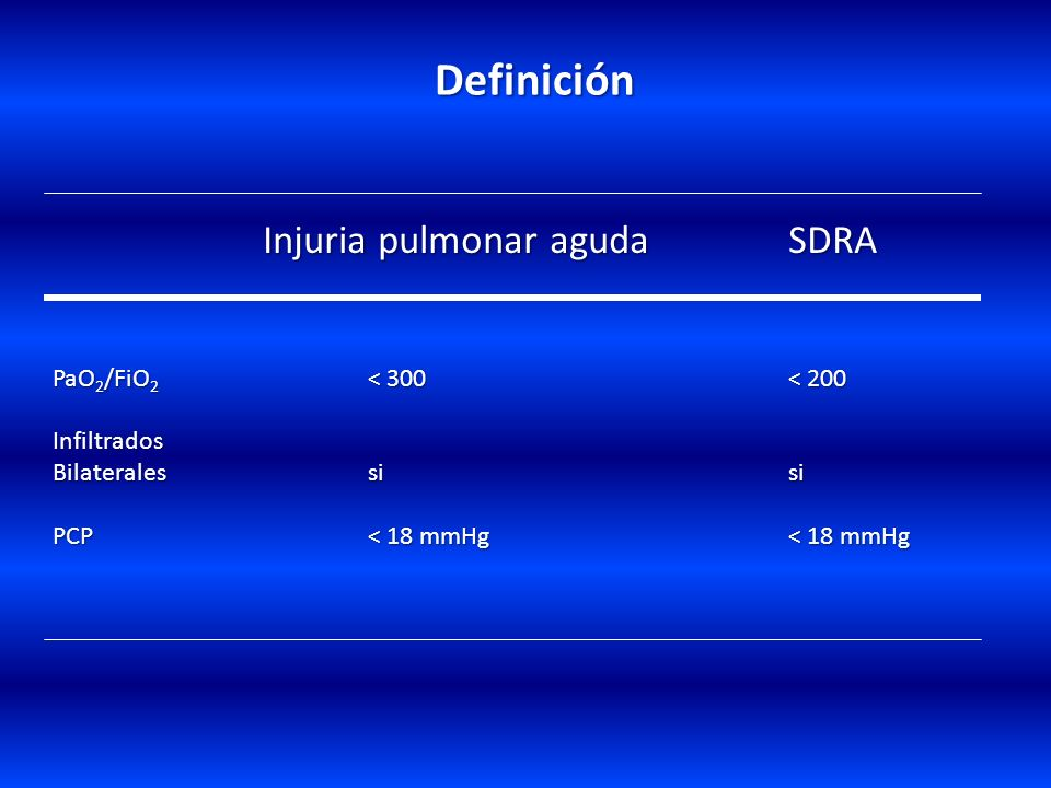 IRA. Tipos Hipoxémica Hipercárbica Aguda Crónica Con enfermedad pulmonar previa Sin enfermedad pulmonar previa