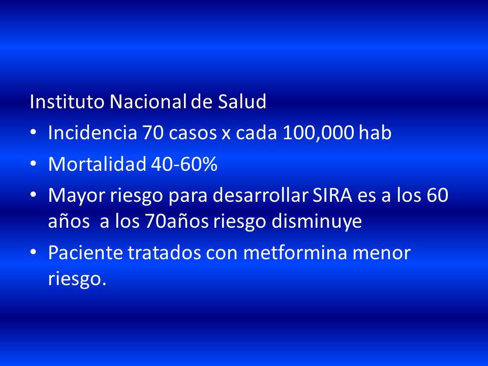 Instituto Nacional de Salud Incidencia 70 casos x cada 100,000 hab Mortalidad 40-60% Mayor riesgo para desarrollar SIRA es a los 60 años a los 70años riesgo disminuye Paciente tratados con metformina menor riesgo.