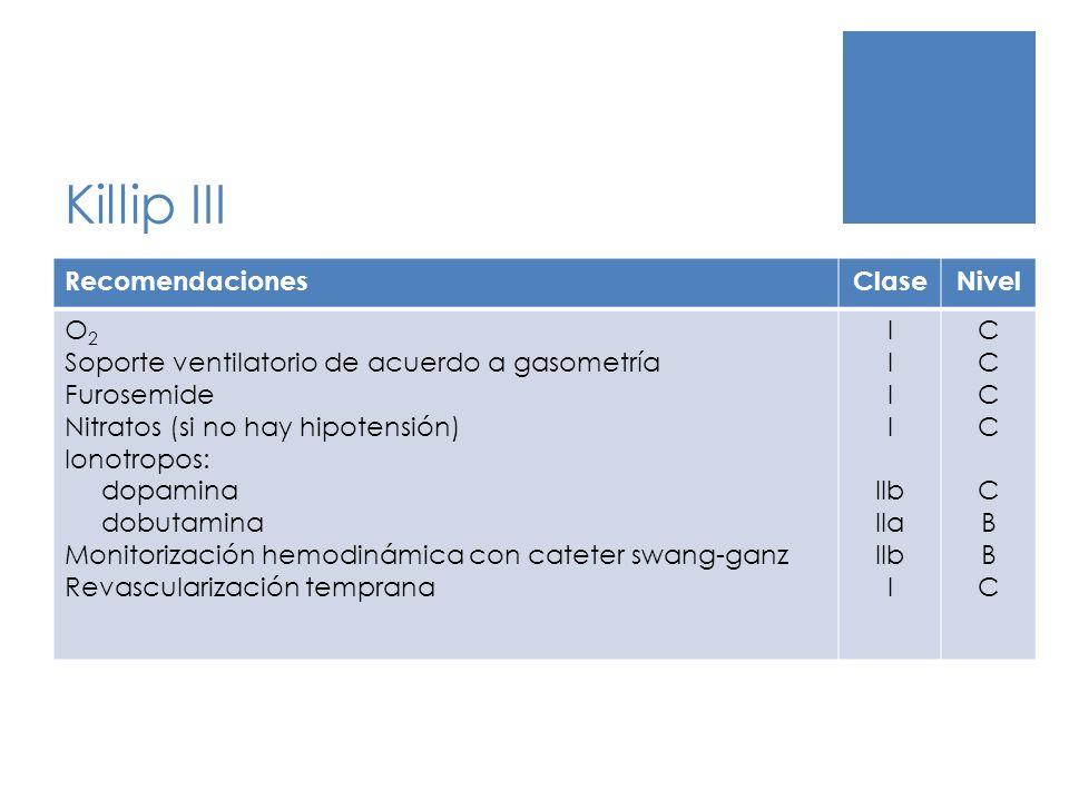 Killip III RecomendacionesClaseNivel O 2 Soporte ventilatorio de acuerdo a gasometría Furosemide Nitratos (si no hay hipotensión) Ionotropos: dopamina