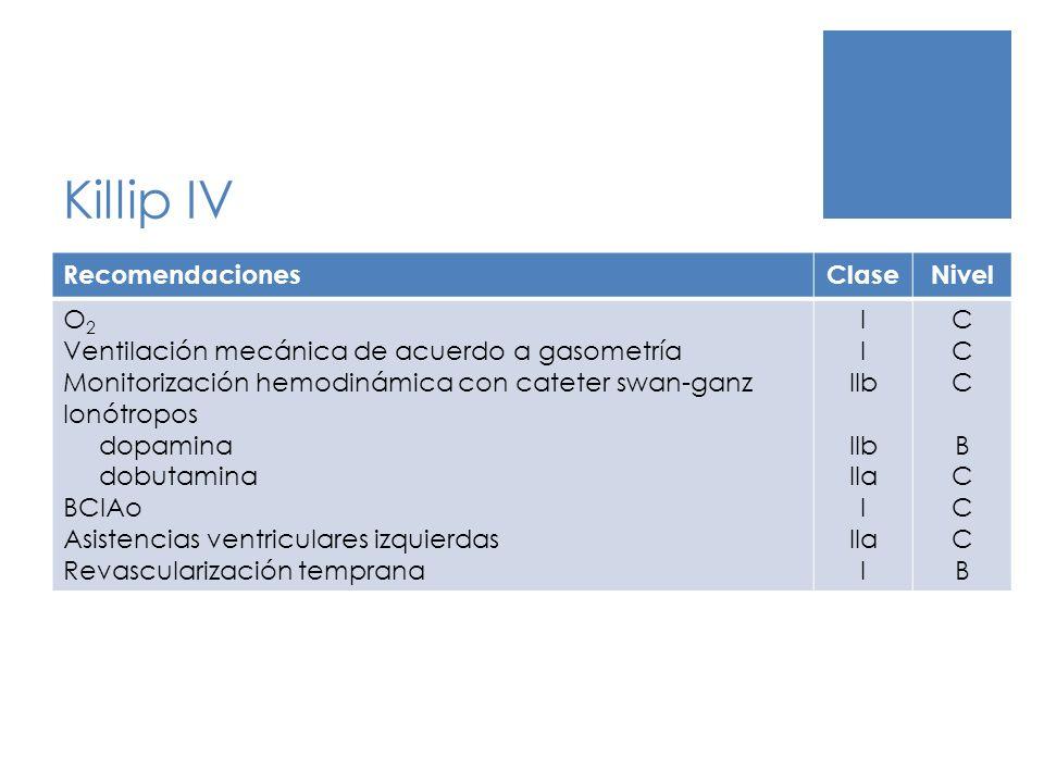 Killip IV RecomendacionesClaseNivel O 2 Ventilación mecánica de acuerdo a gasometría Monitorización hemodinámica con cateter swan-ganz Ionótropos dopa