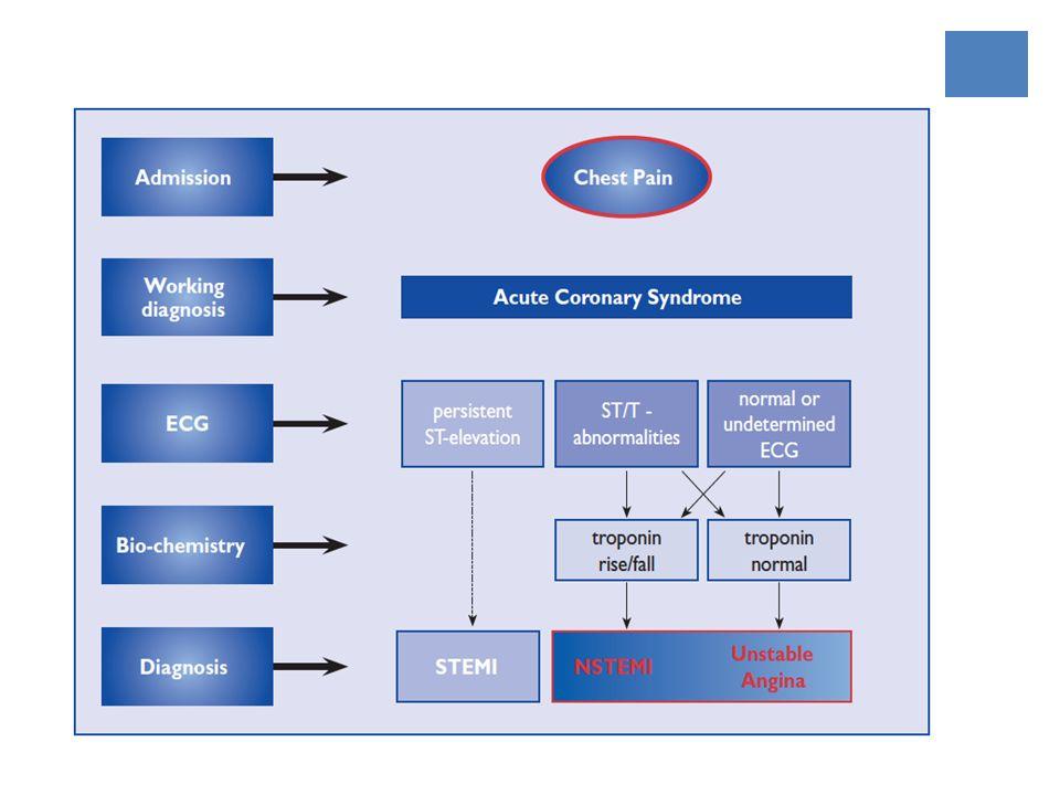 SCASEST Recomendaciones MedicaciónDosis AspirinaInicial: 150-300mg Cont.