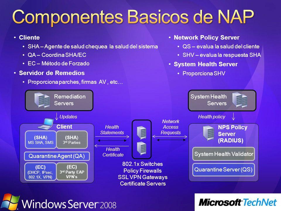 NPS Policy Server (RADIUS) Quarantine Server (QS) Client Quarantine Agent (QA) Health policyUpdates Health Statements Network Access Requests System H