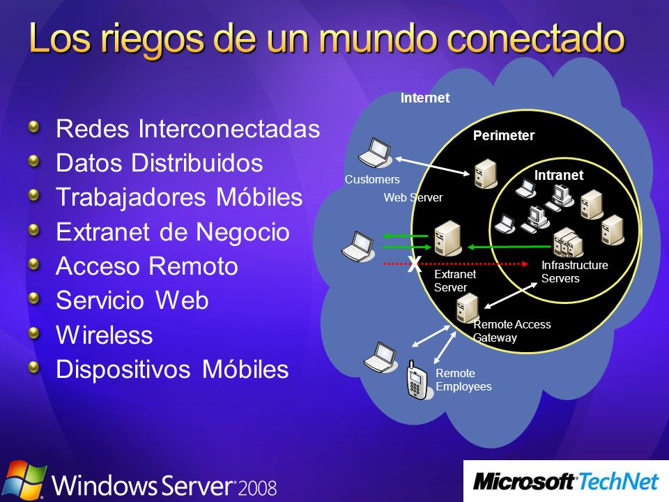Internet Intranet Remote Employees Remote Access Gateway Web Server Customers Perimeter X Infrastructure Servers Extranet Server Redes Interconectadas