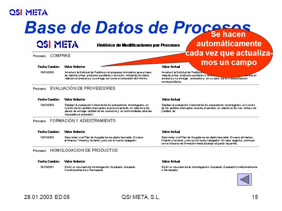 28.01.2003 ED 05QSI META, S.L.15 Base de Datos de Procesos Se hacen automáticamente cada vez que actualiza- mos un campo