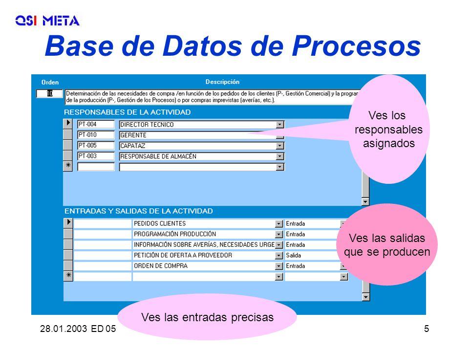 28.01.2003 ED 05QSI META, S.L.5 Base de Datos de Procesos Ves los responsables asignados Ves las salidas que se producen Ves las entradas precisas