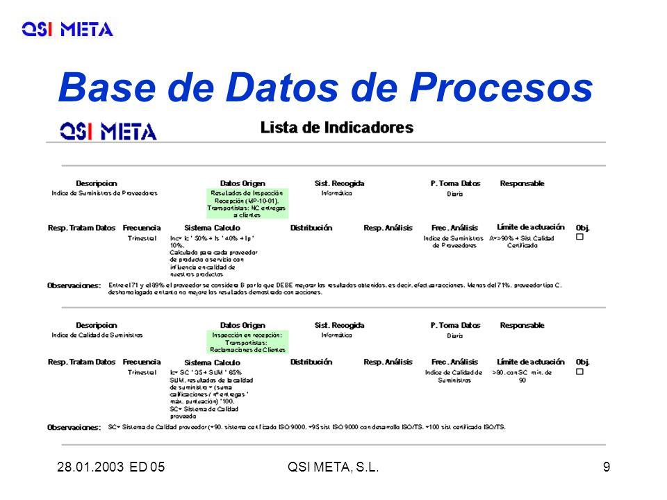 28.01.2003 ED 05QSI META, S.L.9 Base de Datos de Procesos