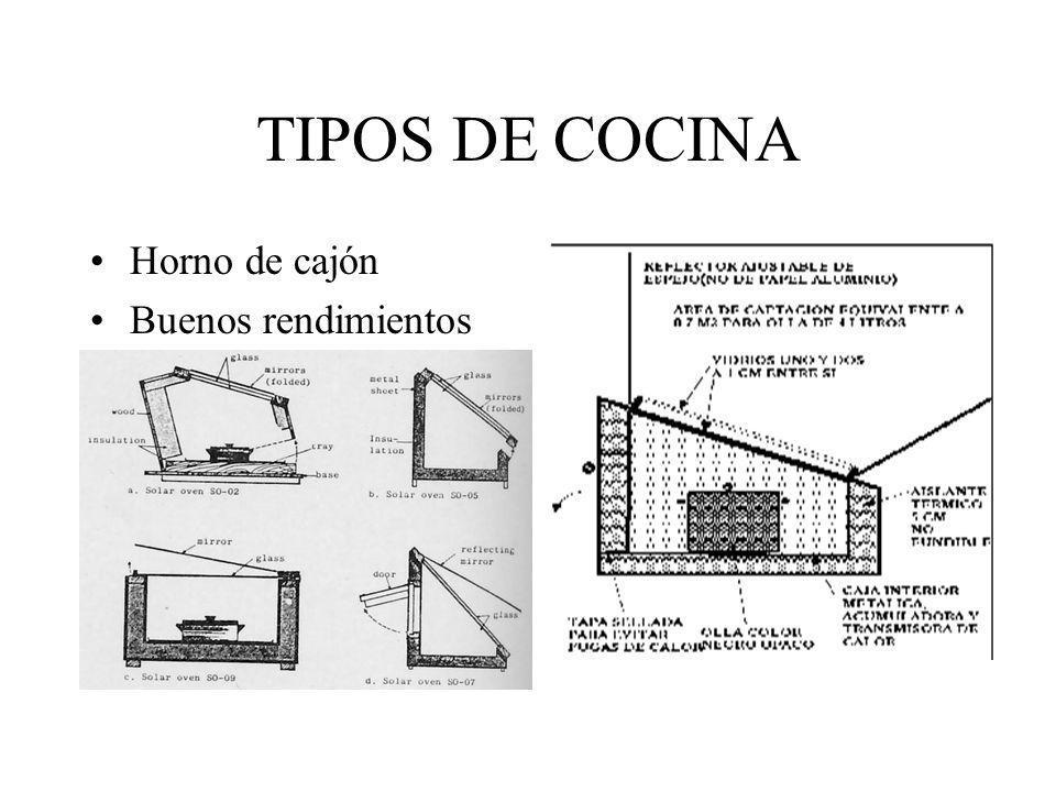 TIPOS DE COCINA Horno de cajón Buenos rendimientos
