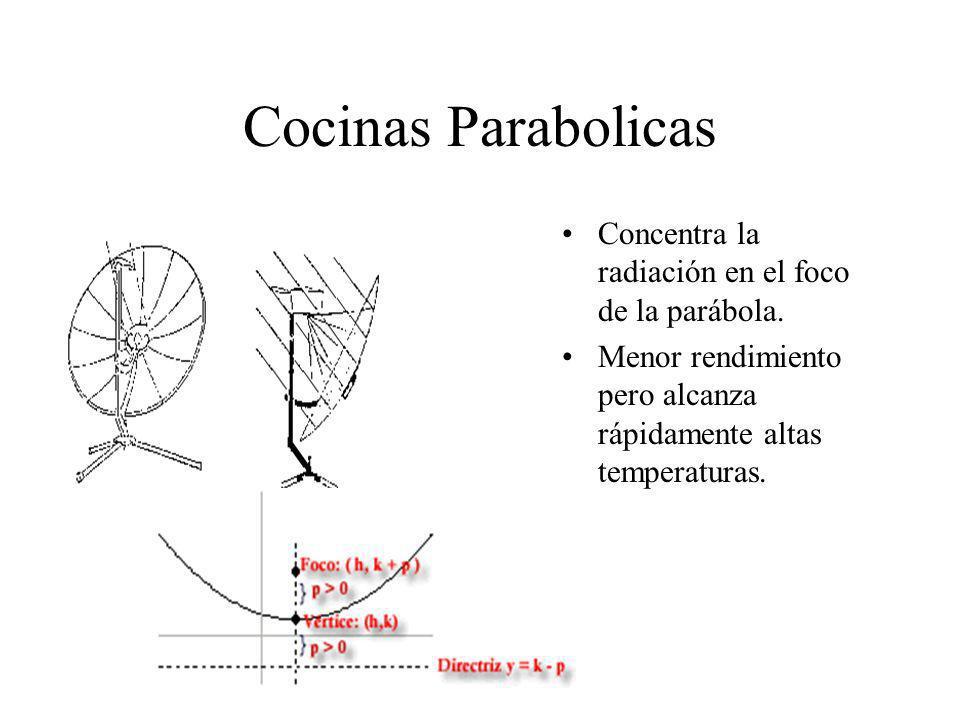 Cocinas Parabolicas