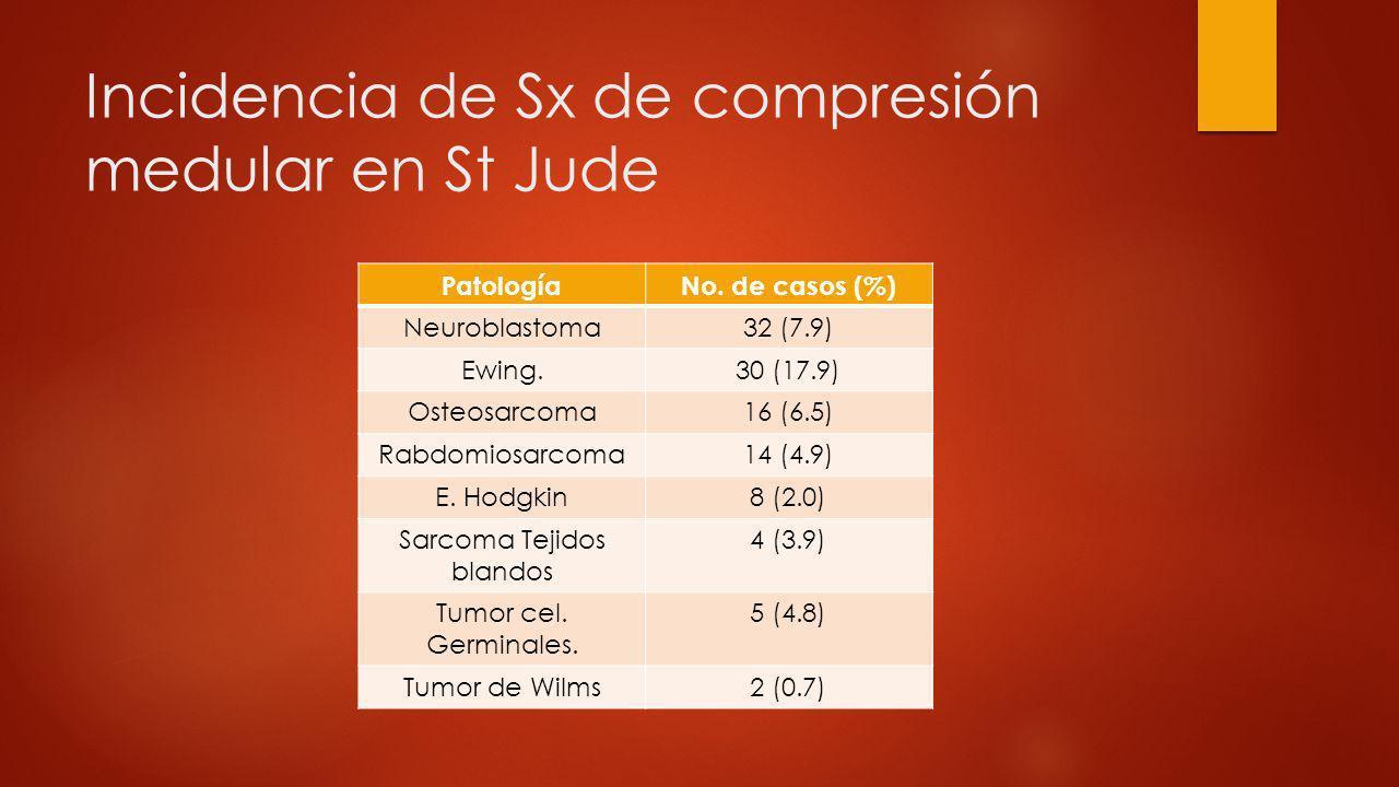 Incidencia de Sx de compresión medular en St Jude PatologíaNo. de casos (%) Neuroblastoma32 (7.9) Ewing.30 (17.9) Osteosarcoma16 (6.5) Rabdomiosarcoma