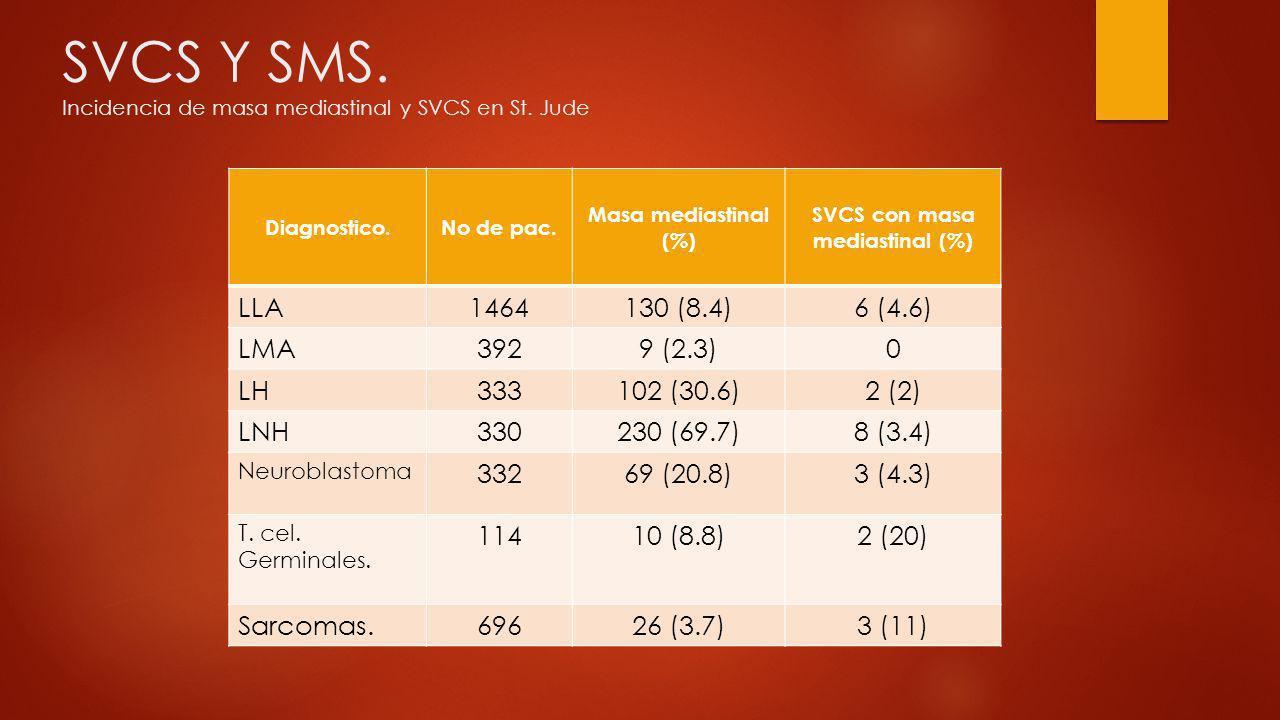 SVCS Y SMS. Incidencia de masa mediastinal y SVCS en St. Jude Diagnostico.No de pac. Masa mediastinal (%) SVCS con masa mediastinal (%) LLA1464130 (8.