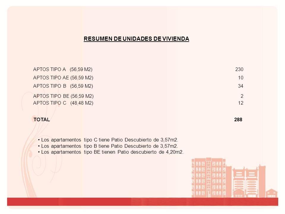 RESUMEN DE UNIDADES DE VIVIENDA APTOS TIPO AE (56,59 M2) 10 APTOS TIPO B (56,59 M2) 34 APTOS TIPO C (48,48 M2) 12 TOTAL 288 APTOS TIPO BE (56,59 M2) 2 APTOS TIPO A (56,59 M2) 230 Los apartamentos tipo C tiene Patio Descubierto de 3,57m2.