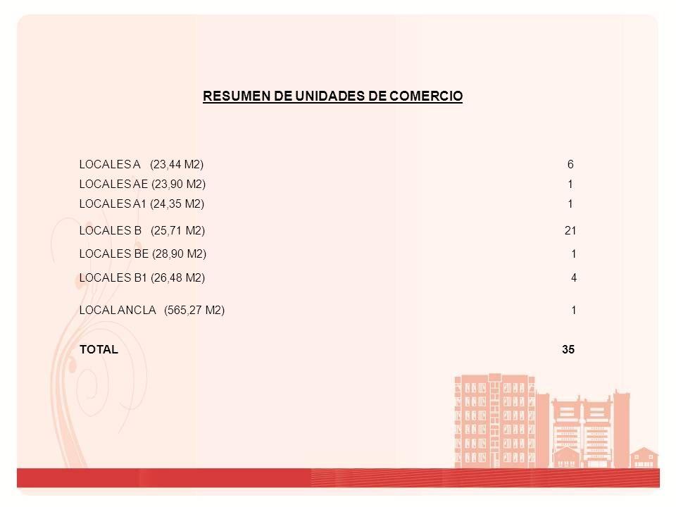 RESUMEN DE UNIDADES DE COMERCIO LOCALES AE (23,90 M2) 1 LOCALES B (25,71 M2) 21 LOCAL ANCLA (565,27 M2) 1 TOTAL 35 LOCALES BE (28,90 M2) 1 LOCALES A (