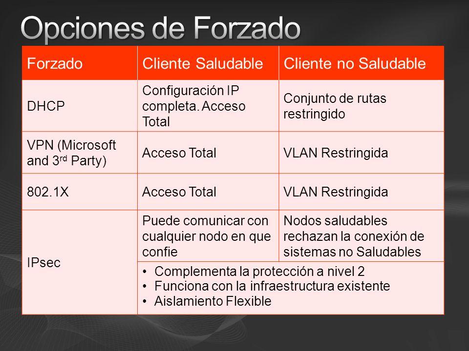ForzadoCliente SaludableCliente no Saludable DHCP Configuración IP completa. Acceso Total Conjunto de rutas restringido VPN (Microsoft and 3 rd Party)