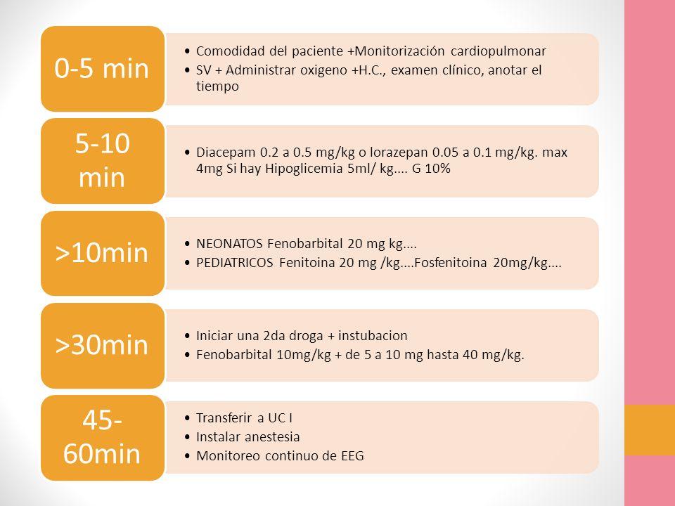 Comodidad del paciente +Monitorización cardiopulmonar SV + Administrar oxigeno +H.C., examen clínico, anotar el tiempo 0-5 min Diacepam 0.2 a 0.5 mg/k