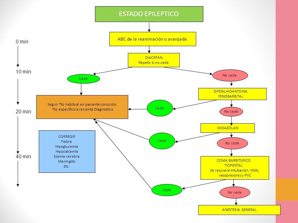 ABC de la reanimación o avanzada DIACEPAN Repetir si no cede Seguir Tto habitual en paciente conocido, Tto especifico a reciente Diagnostico DIFENILHI