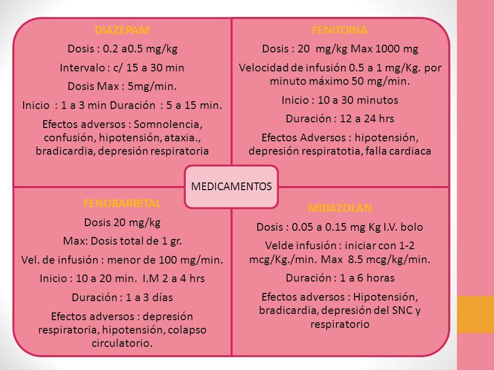 DIAZEPAM Dosis : 0.2 a0.5 mg/kg Intervalo : c/ 15 a 30 min Dosis Max : 5mg/min. Inicio : 1 a 3 min Duración : 5 a 15 min. Efectos adversos : Somnolenc