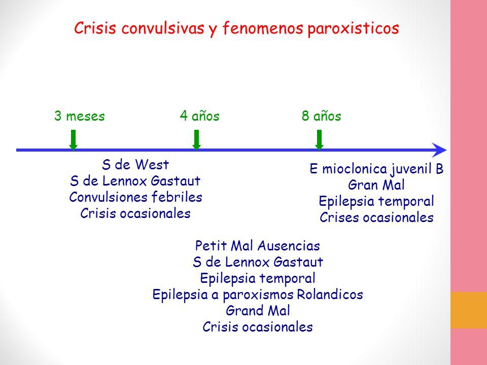 Crisis convulsivas y fenomenos paroxisticos E mioclonica juvenil B Gran Mal Epilepsia temporal Crises ocasionales 3 meses4 años8 años Petit Mal Ausenc
