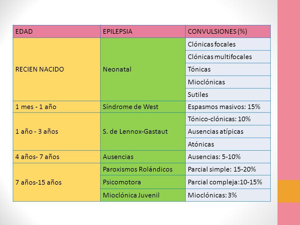 EDADEPILEPSIACONVULSIONES (%) RECIEN NACIDONeonatal Clónicas focales Clónicas multifocales Tónicas Mioclónicas Sutiles 1 mes - 1 añoSíndrome de WestEs