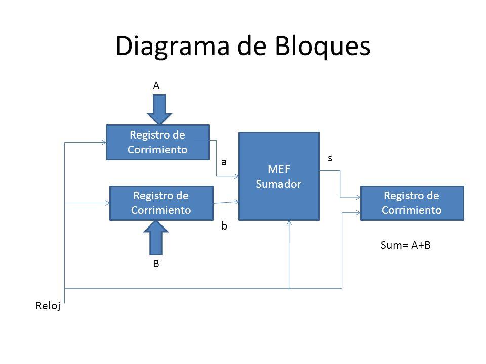 Diagrama de Bloques Registro de Corrimiento MEF Sumador Reloj B A a b s Sum= A+B