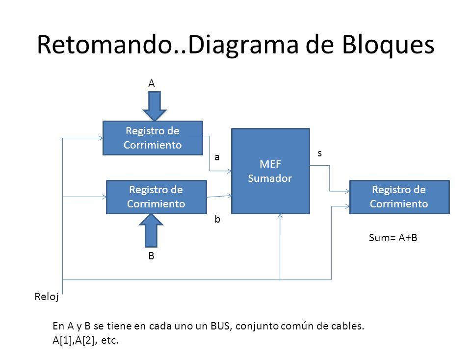 Retomando..Diagrama de Bloques Registro de Corrimiento MEF Sumador Reloj B A a b s Sum= A+B En A y B se tiene en cada uno un BUS, conjunto común de ca