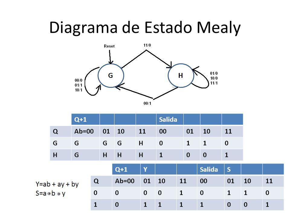 Diagrama de Estado Mealy Q+1Salida QAb=0001101100011011 GGGGH0110 HGHHH1001 Q+1YSalidaS QAb=0001101100011011 000010110 101111001