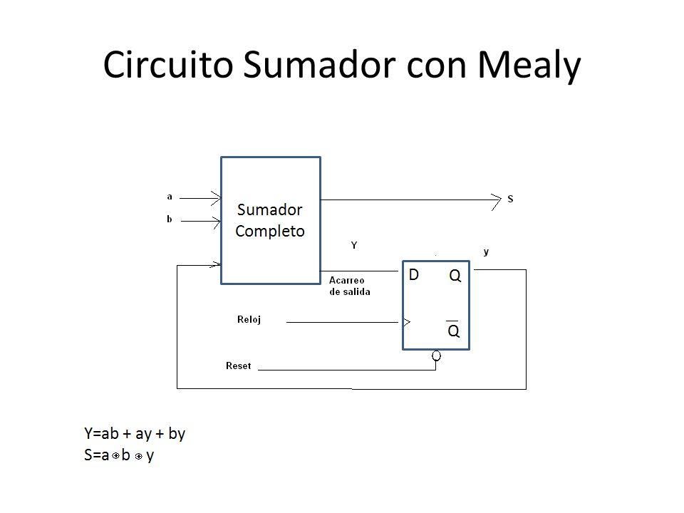 Circuito Sumador con Mealy