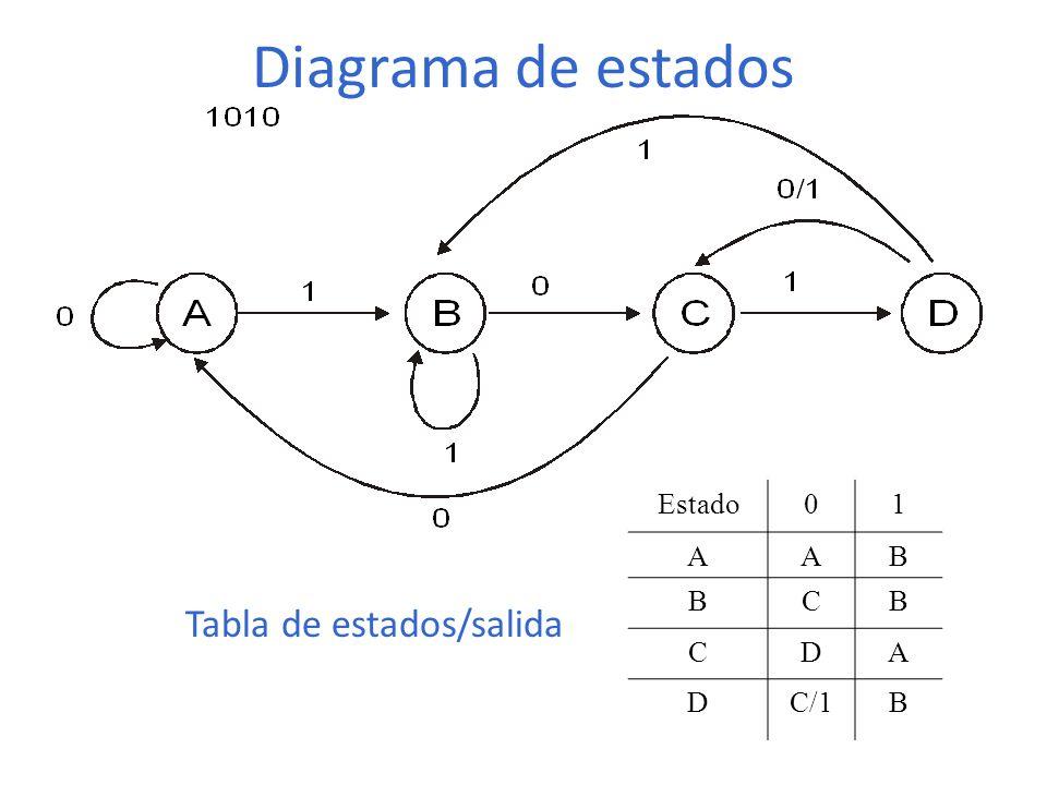 Diagrama de estados Estado01 AAB BCB CDA DC/1B Tabla de estados/salida