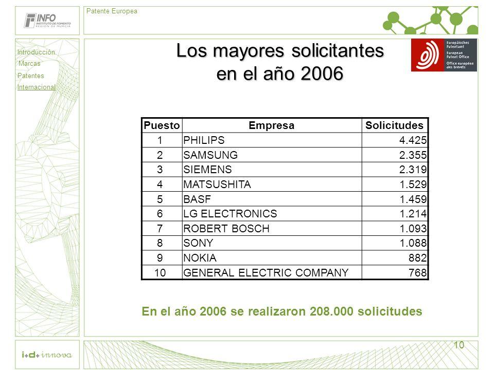 Introducción Marcas Patentes Internacional Patente Europea 10 Los mayores solicitantes en el año 2006 PuestoEmpresaSolicitudes 1 PHILIPS4.425 2 SAMSUN