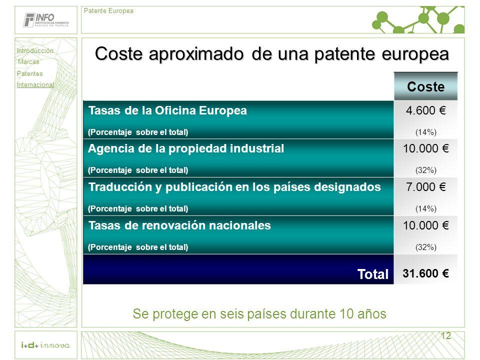 Introducción Marcas Patentes Internacional Patente Europea 12 Coste aproximado de una patente europea Coste Tasas de la Oficina Europea (Porcentaje so