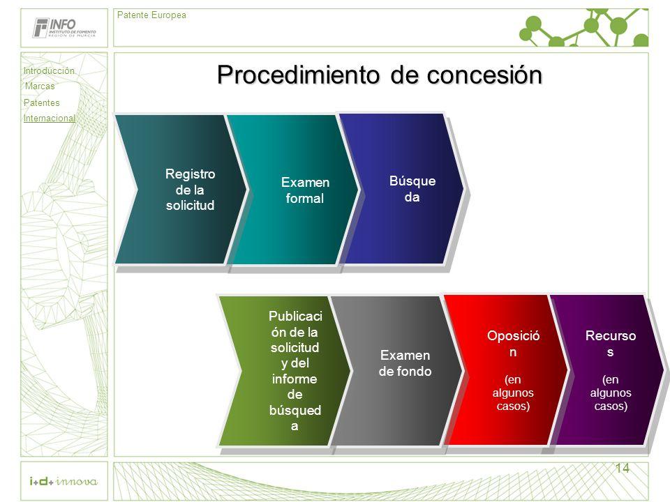 Introducción Marcas Patentes Internacional Patente Europea 14 Recurso s (en algunos casos) Recurso s (en algunos casos) Procedimiento de concesión Bús