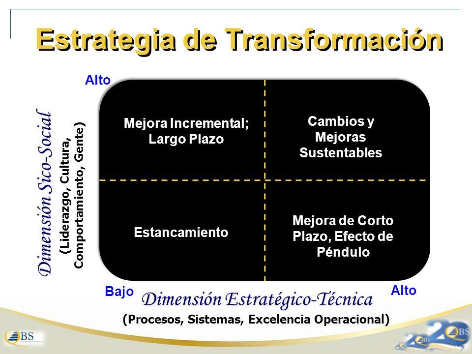 Estrategia de Transformación Mejora de Corto Plazo, Efecto de Péndulo Cambios y Mejoras Sustentables Estancamiento Mejora Incremental; Largo Plazo Dimensión Sico-Social (Liderazgo, Cultura, Comportamiento, Gente) Dimensión Estratégico-Técnica (Procesos, Sistemas, Excelencia Operacional) Alto Bajo Alto