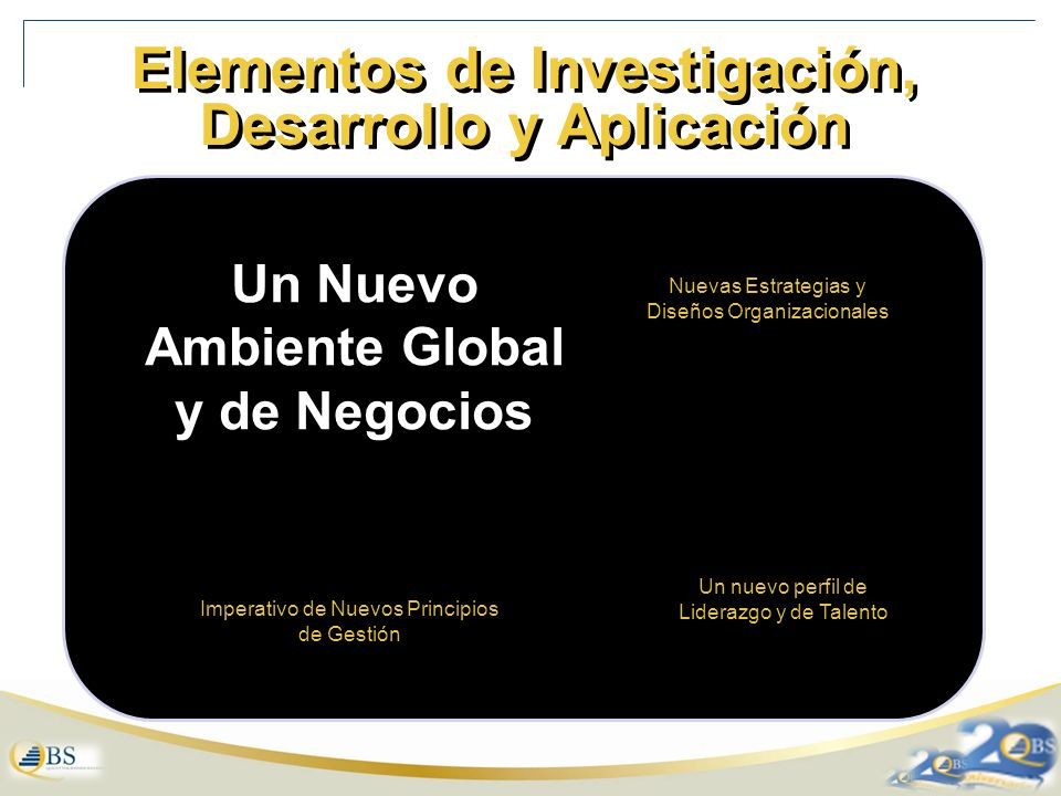 Elementos de Investigación, Desarrollo y Aplicación Un nuevo perfil de Liderazgo y de Talento Nuevas Estrategias y Diseños Organizacionales Imperativo de Nuevos Principios de Gestión Un Nuevo Ambiente Global y de Negocios