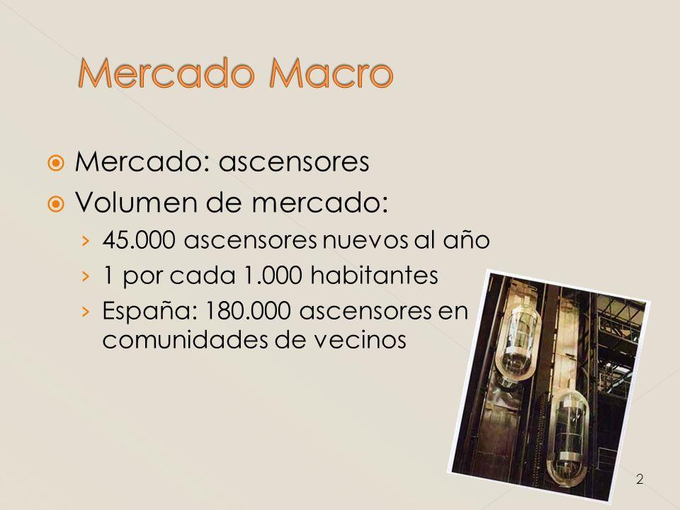 Mercado: ascensores Volumen de mercado: 45.000 ascensores nuevos al año 1 por cada 1.000 habitantes España: 180.000 ascensores en comunidades de vecinos 2
