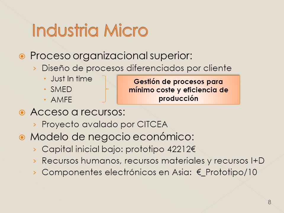 Investigador desarrollador de la idea Experto en Management Experto en gestión de procesos 9