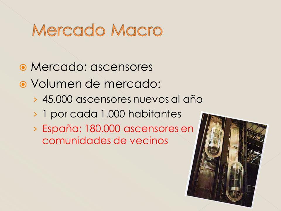 Mercado: ascensores Volumen de mercado: 45.000 ascensores nuevos al año 1 por cada 1.000 habitantes España: 180.000 ascensores en comunidades de vecin