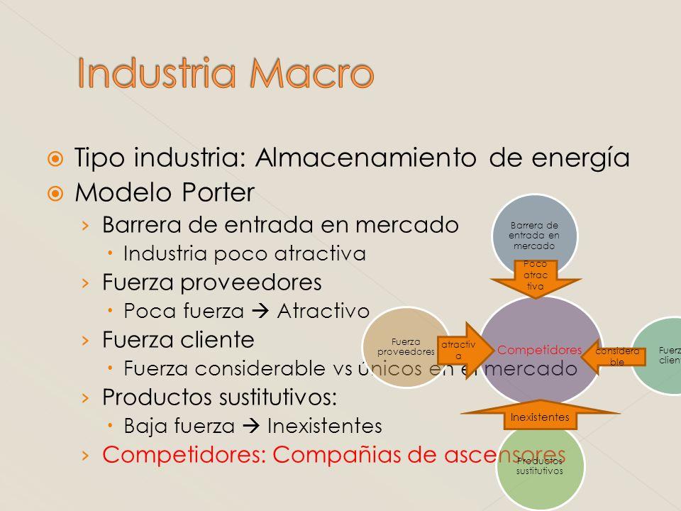 Tipo industria: Almacenamiento de energía Modelo Porter Barrera de entrada en mercado Industria poco atractiva Fuerza proveedores Poca fuerza Atractiv